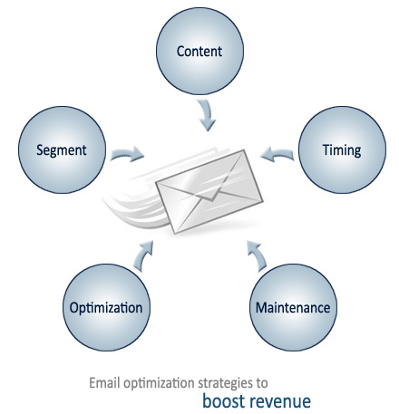 Email optimization strategies to boost revenue